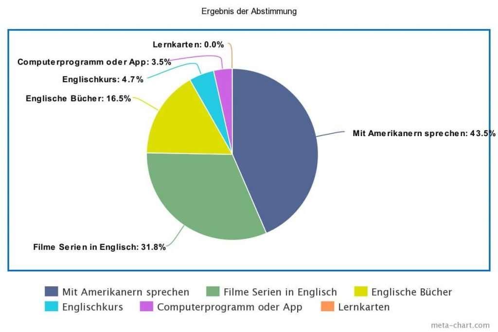 Abstimmung welche Methode zum Englisch lernen am beliebtesten ist